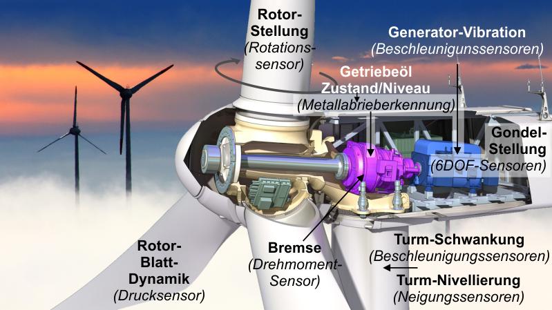 Windkraftsensoren disynet
