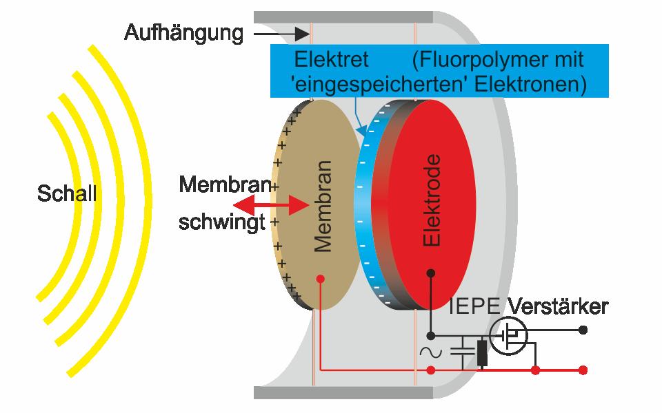 IEPE-Elektret-Kondensator-Mikrofone